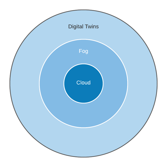 A diagram depicting the relationship of cloud computing to fog computing to digital twins